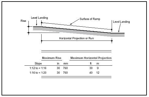Wheelchair ramp measurements are regulated to keep the incline from being too steep. (Illustration by Argosy. Courtesy of Gale Group.)