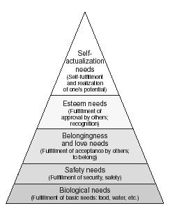Maslow's hierarchy of needs. (EPD Photos. Courtesy Gale Group.)