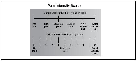 Pain intesity scales. (Public domain.)